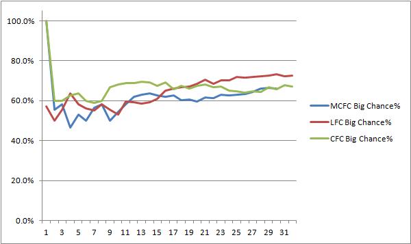 Big 3 CCC Trend