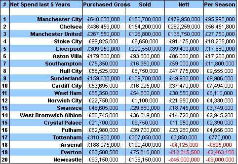 Last 5 years transfers