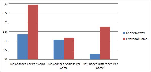 LFC CFC Big Chances