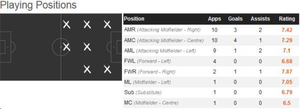 Lallana Positions