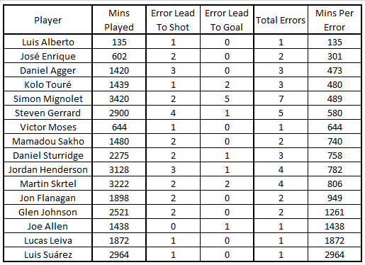 LFC Player Errors