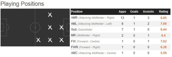 Suso Positions