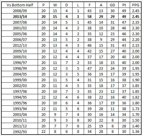 LFC vs Bottom Half