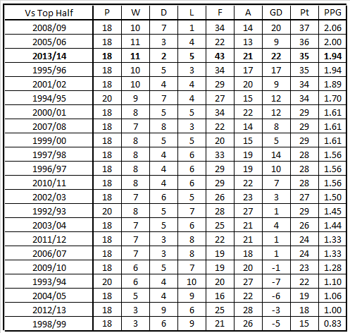 LFC vs Top Half