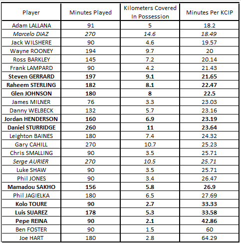 WC Mins Per KM In Possession