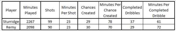 LR v DS Shot Chance Dribble