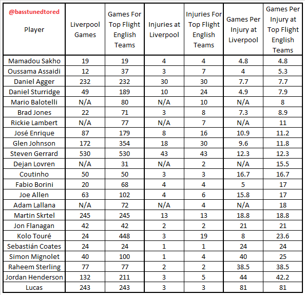 LFC Squad Injury Records