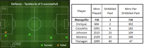 Manquillo and LFC dribbled past