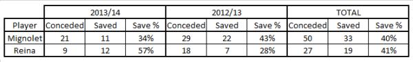 SM v PR big chances last 2 years