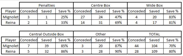 SM v PR Save Percentage