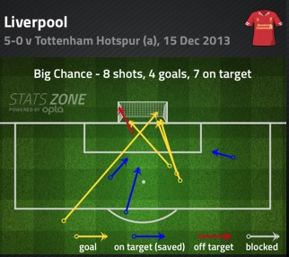 LFC v Spurs Big Chances