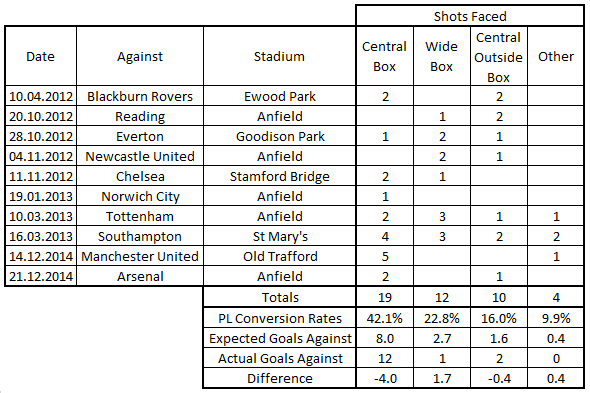 Brad Jones Stats