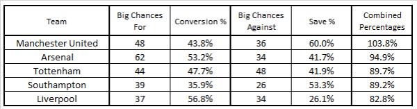 Top 4 BC Conversion