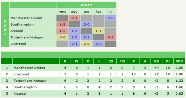 Top 4 mini-league
