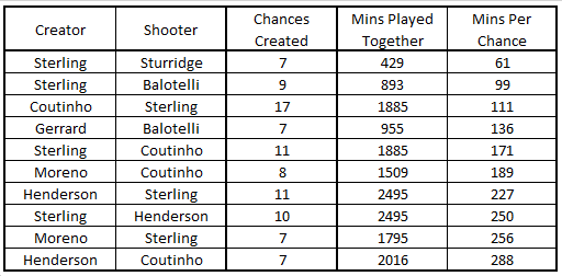 LFC Top Chance Combo Frequency