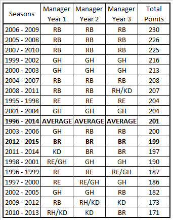 LFC 3 season form