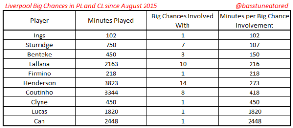 Big chances per player