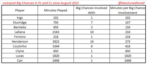 Big chances per player