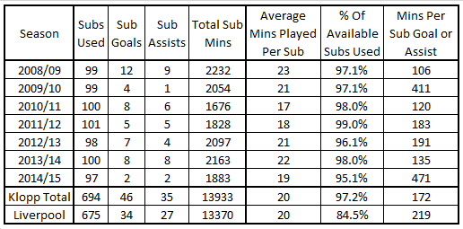 Klopp Sub Goals and Assists