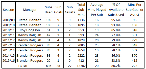 LFC Sub Goals and Assists