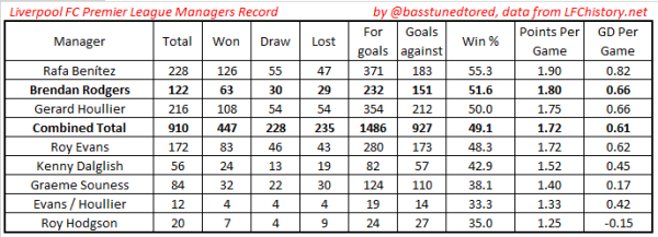 Rodgers v LFC PL Managers