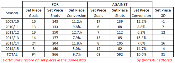 BVB set pieces 2009-2015
