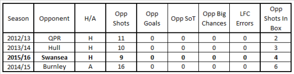 LFC perfect clean sheets