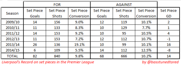 LFC set pieces 2009-2015