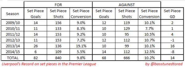 LFC set pieces 2009-2015