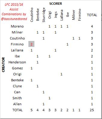 LFC assist combos 2016