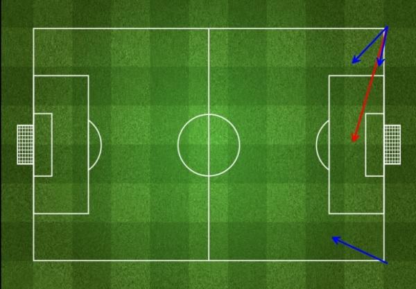 LFC corners vs WBA