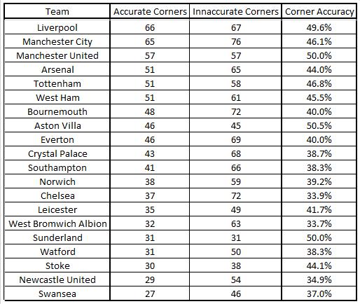 PL corner accuracy 201516