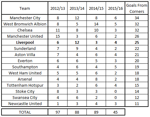 PL goals from corners 2012 to 2016