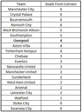 PL Goals from corners 201516