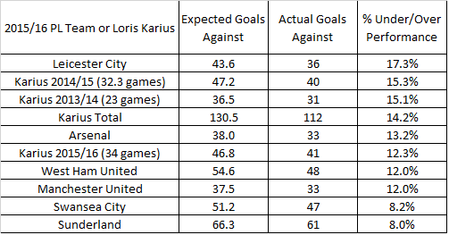 Karius Factor Down