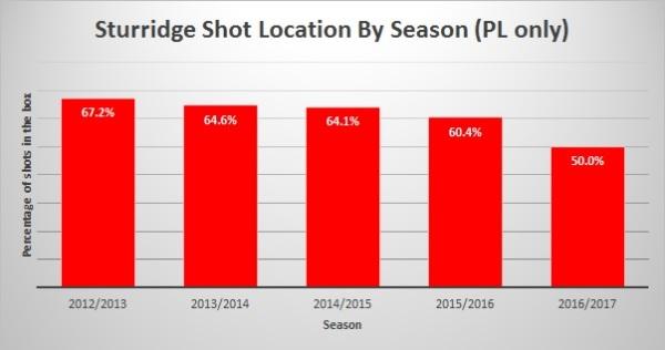 sturridge-shot-location