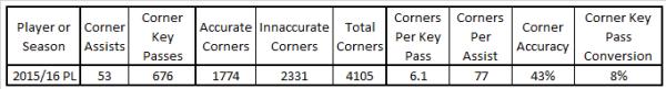 2015-16-corner-stats-pl